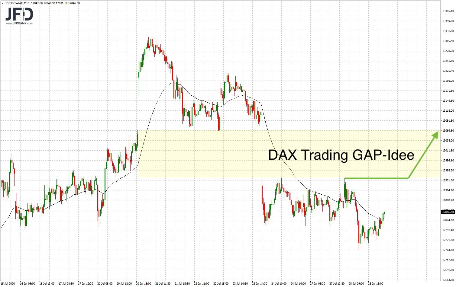 DAX-Tradingidee am GAP