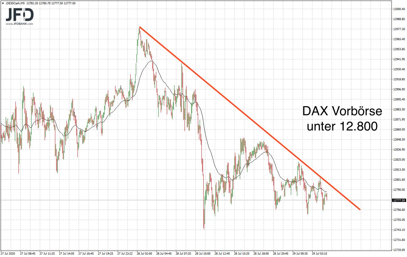 DAX-Vorbörse zum Handelsstart