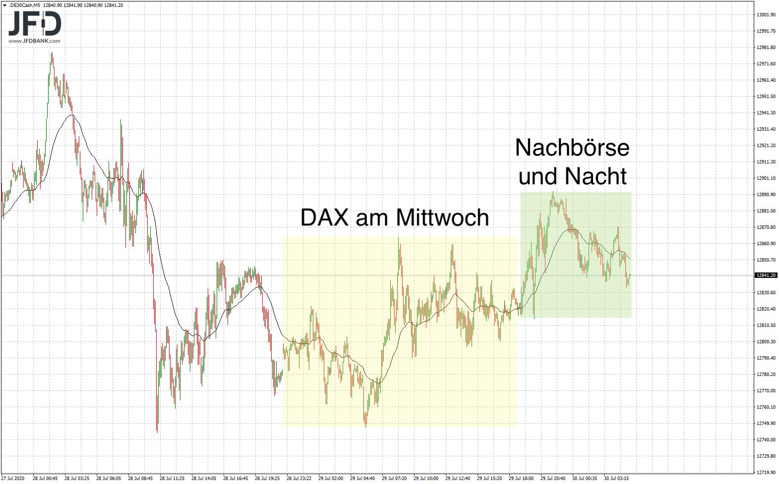 DAX Nachbörse