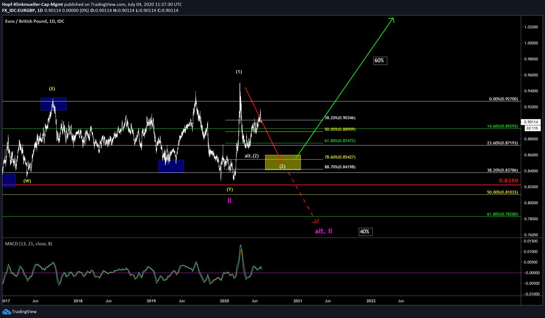 Szenario im Forex-Trading EUR/GBP