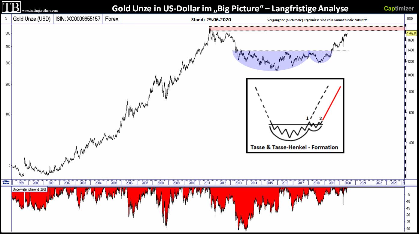 Gold langfristige Chartanalyse