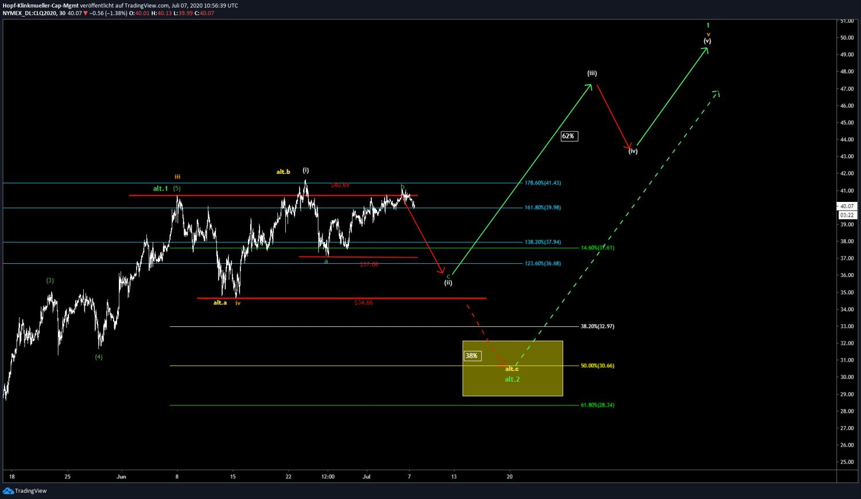 WTI Chartbild mit Szenarien