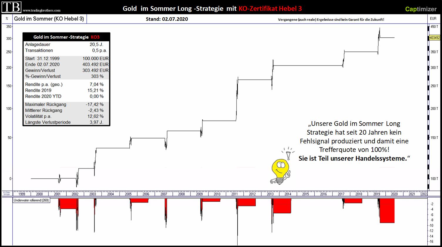 Gold im Sommer long Strategie