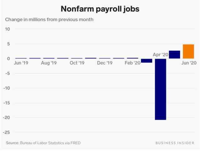 US-Arbeitsmarkt im Monatsvergleich