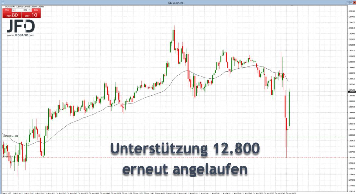 DAX-Trading an 12.800