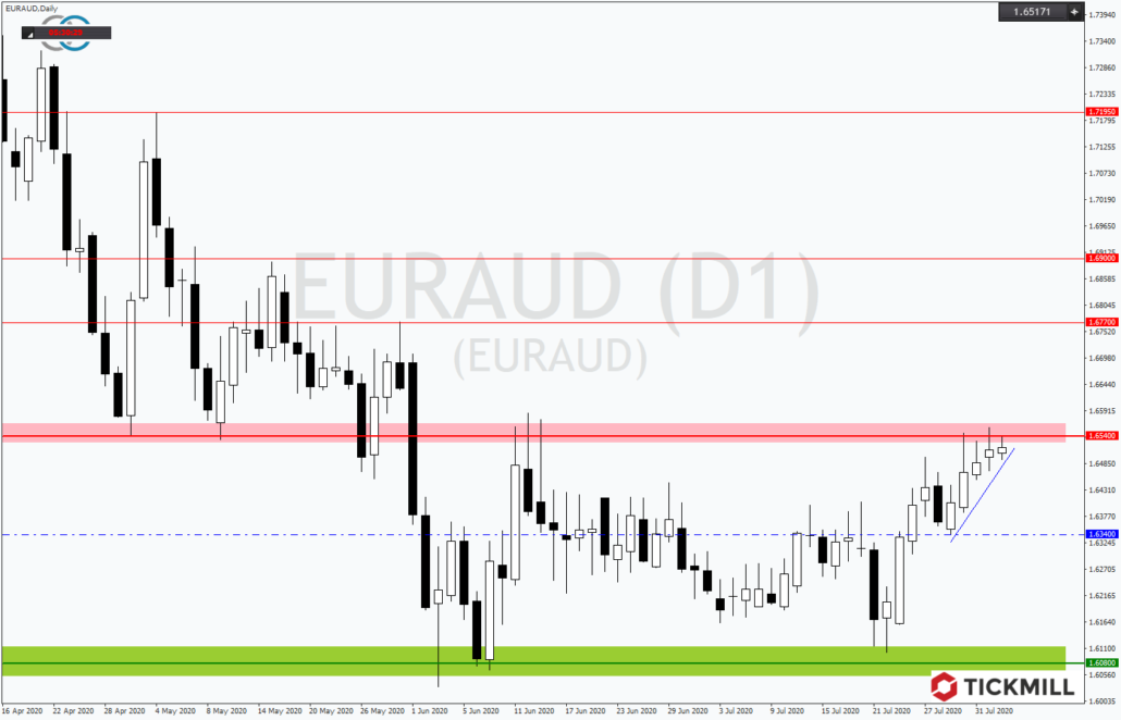 Tickmill-Analyse: EURAUD in Tradingrange