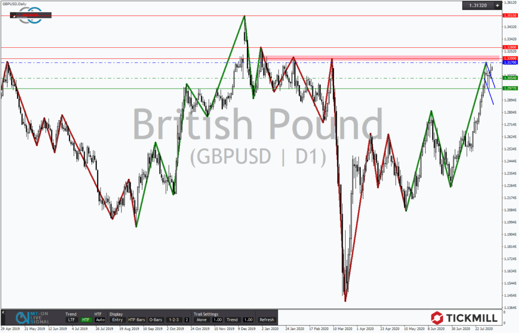 Tickmill-Analyse: GBPUSD mit Bullenflagge