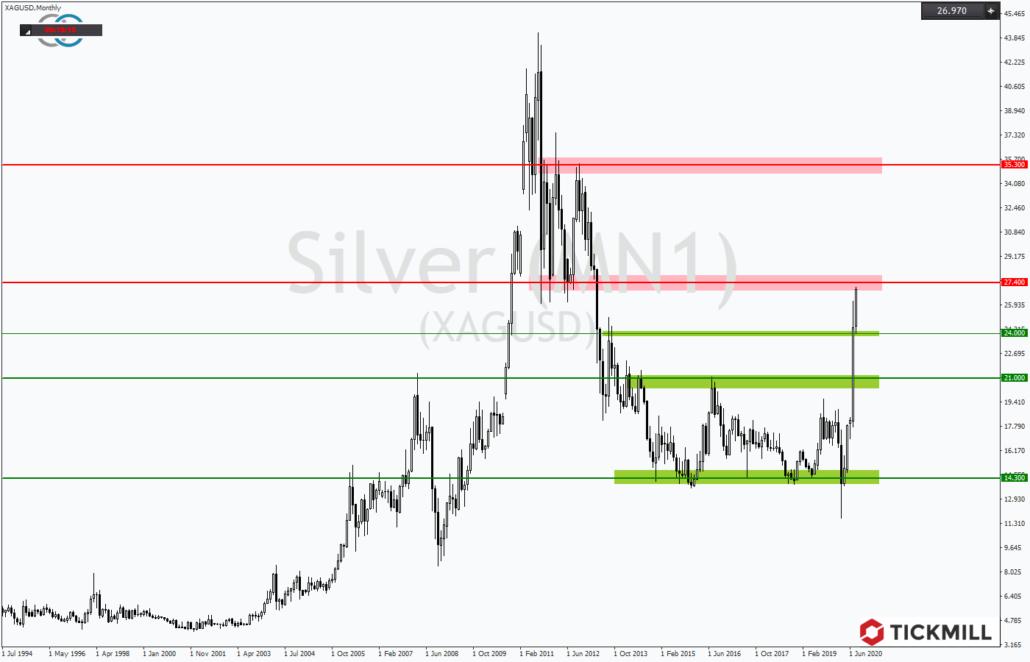 Tickmill-Analyse: Hausse im Silber