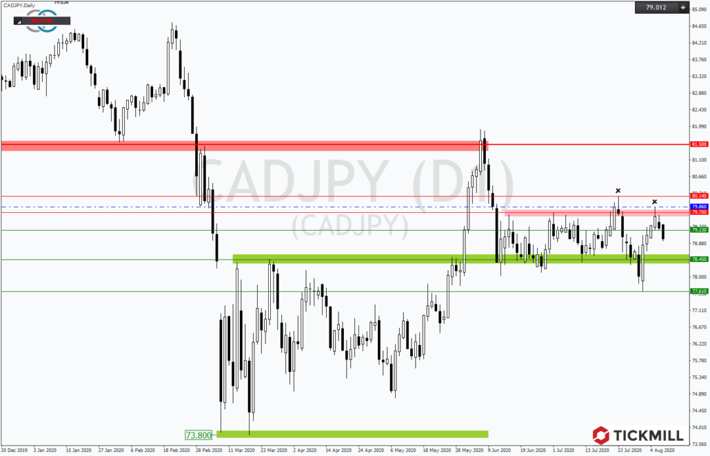 Tickmill-Analyse: CADJPY in Range