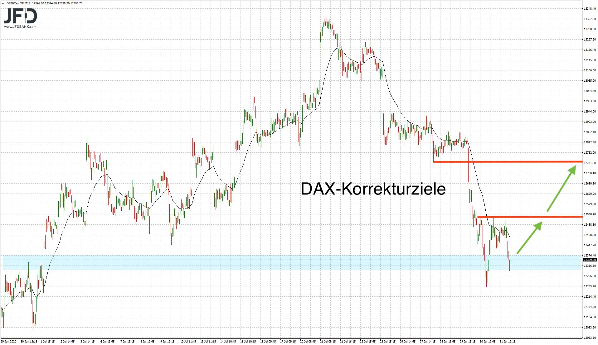 DAX-Szenarien auf der Oberseite
