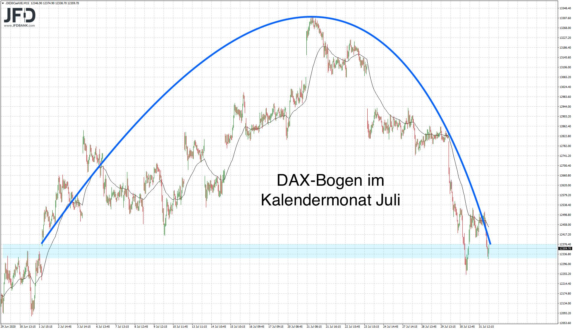 Juli-Verlauf im DAX
