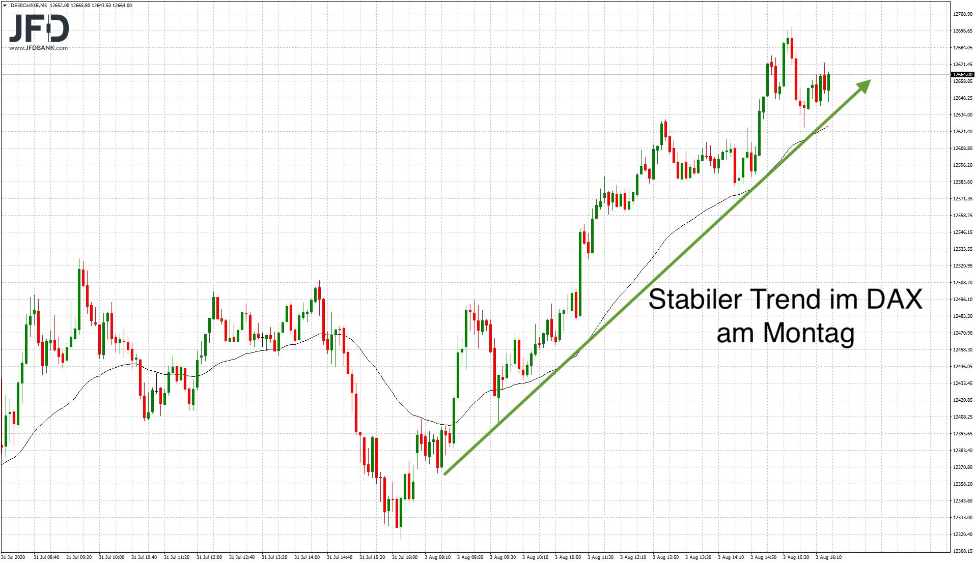 DAX-Trend zum Wochenstart