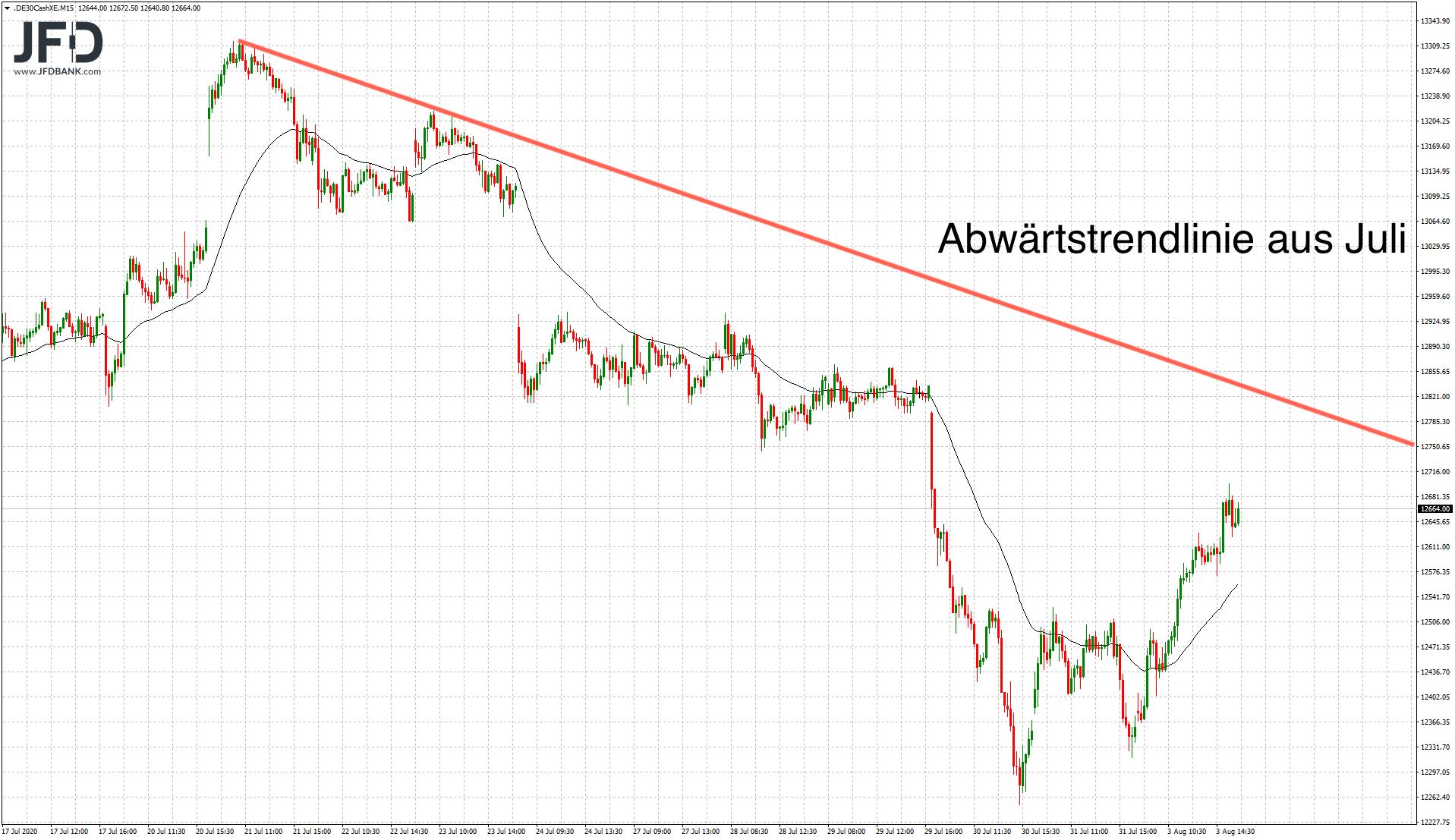 DAX-Trendlinie als Deckel