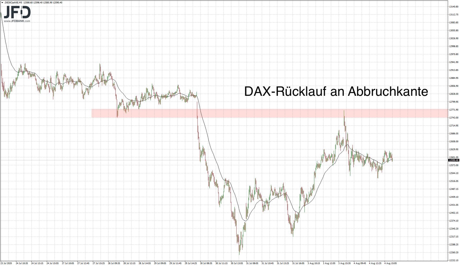 DAX-Widerstand mittelfristig