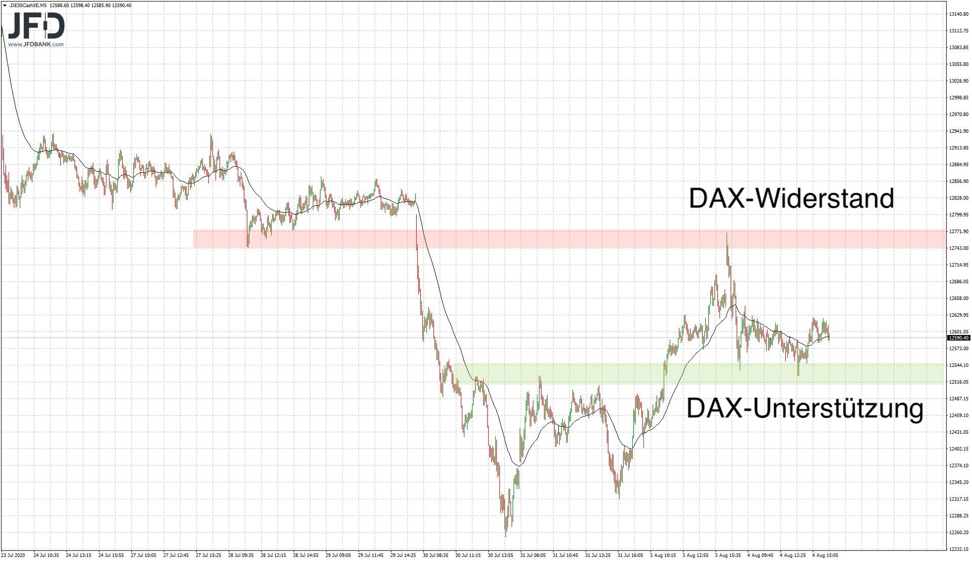 Handelsbereich Mittwoch im DAX