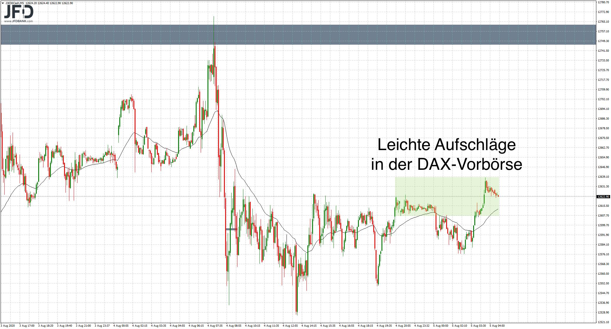 DAX-Vorbörse leicht positiv