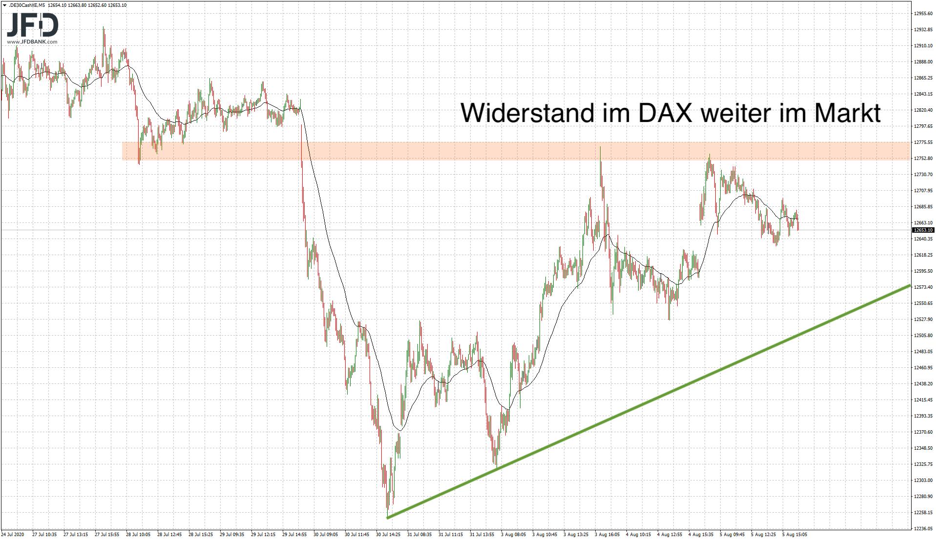 DAX mittelfristig mit Widerstand 12.750