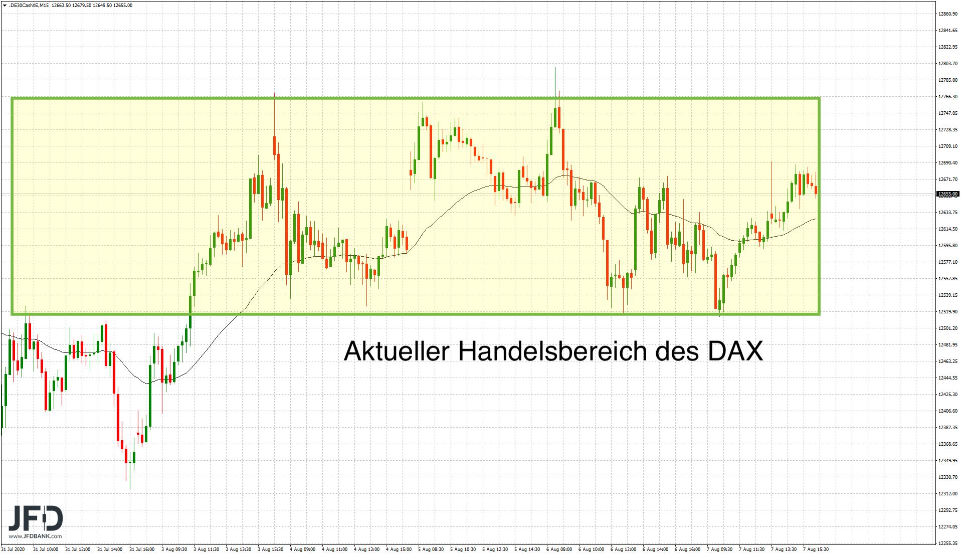 DAX-Handelsbereich aus KW32