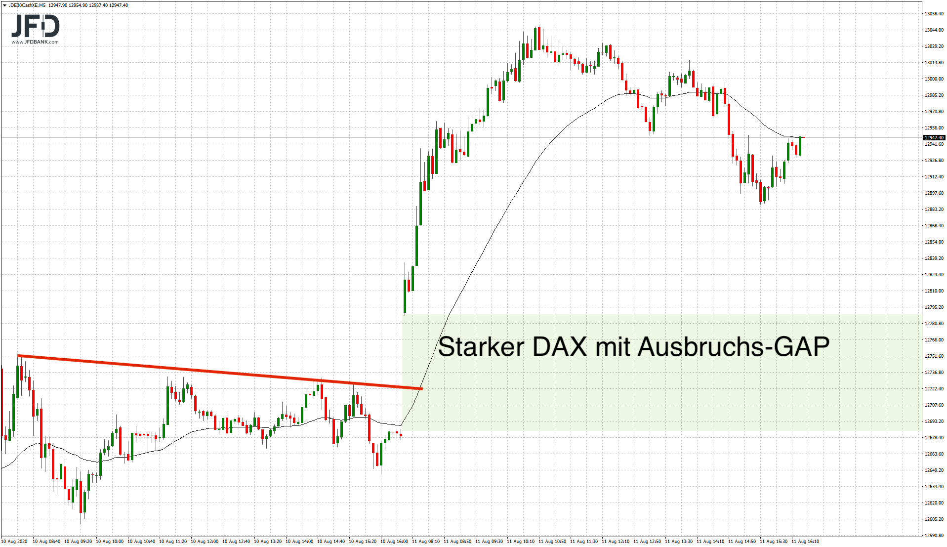DAX-Ausbruch am Dienstag im Detail