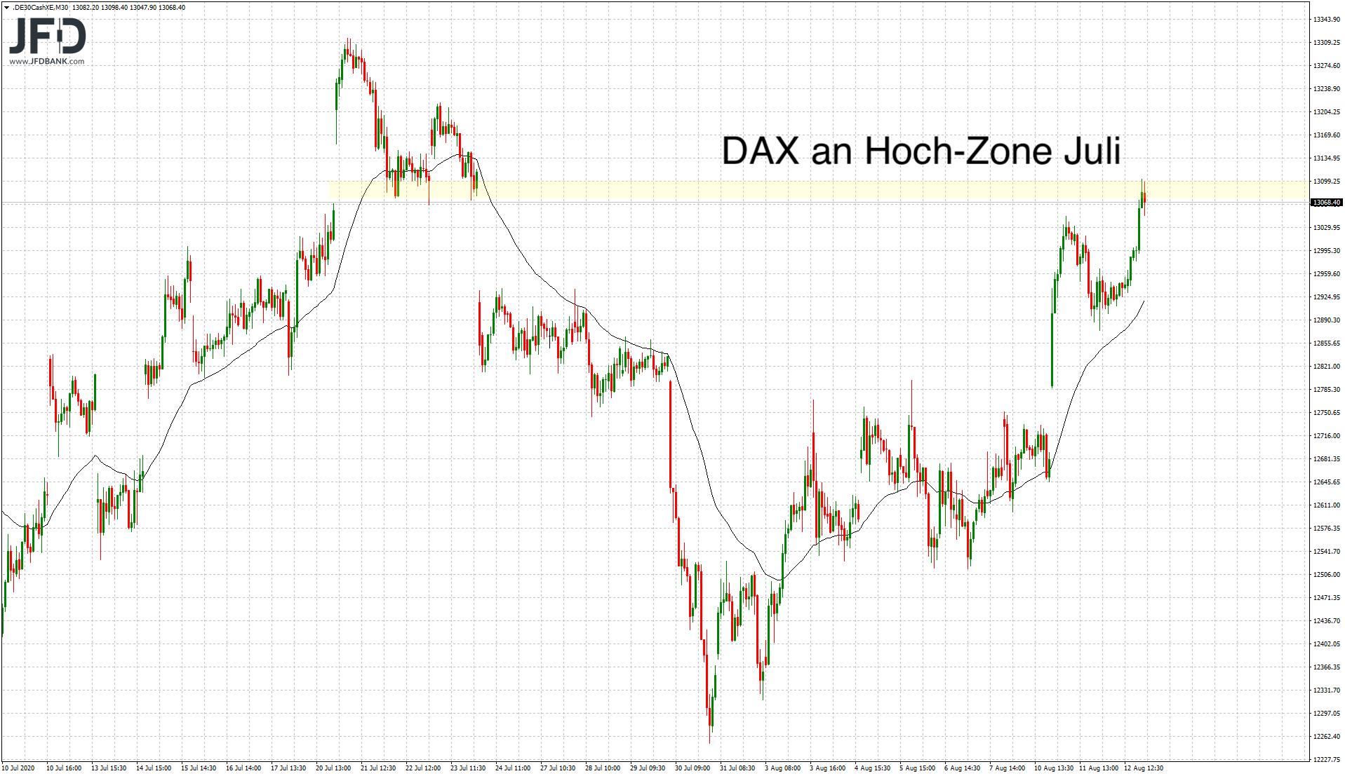 Juli-Zone im DAX erreicht
