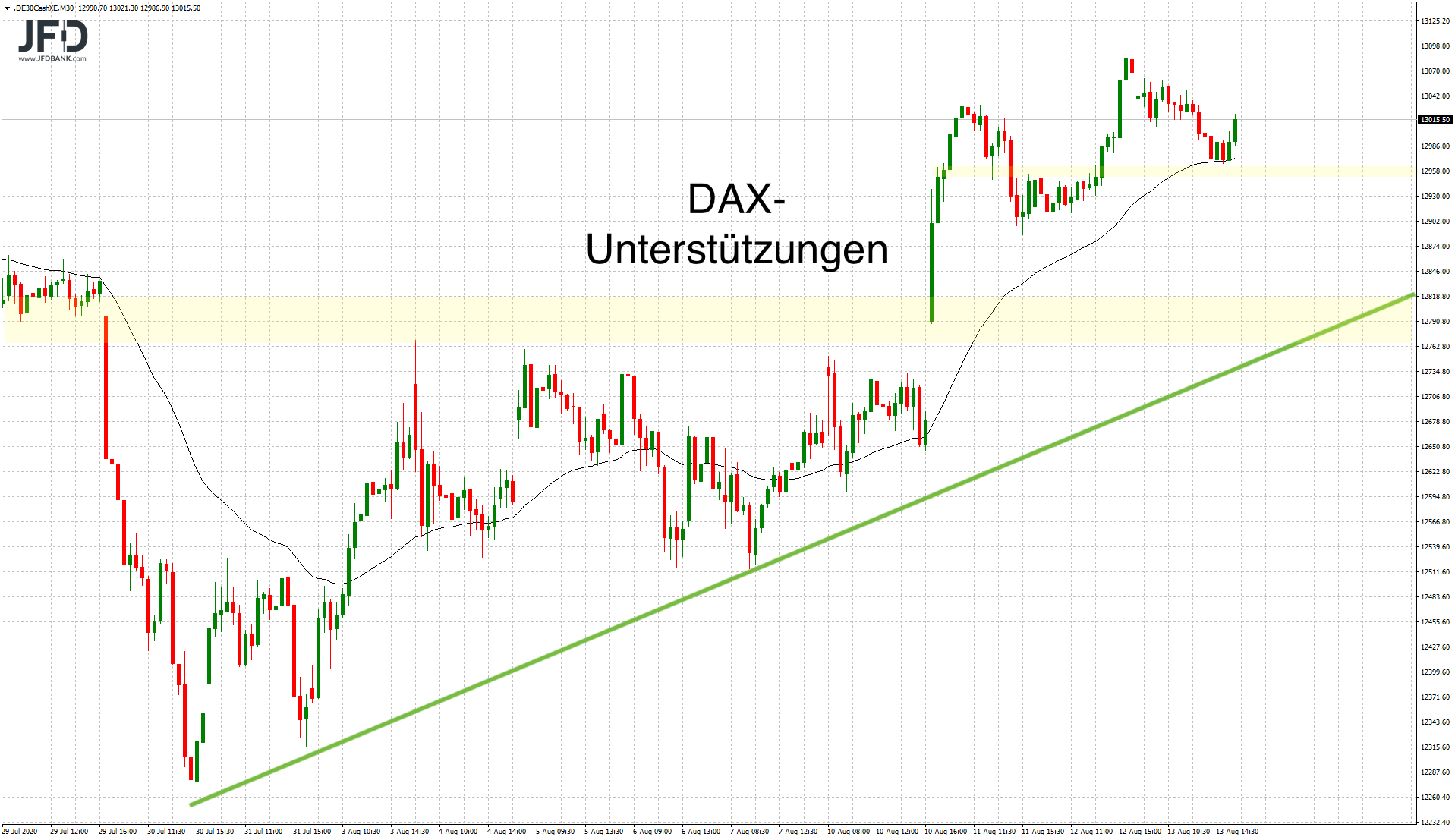 DAX-Unterstützungen im Blick