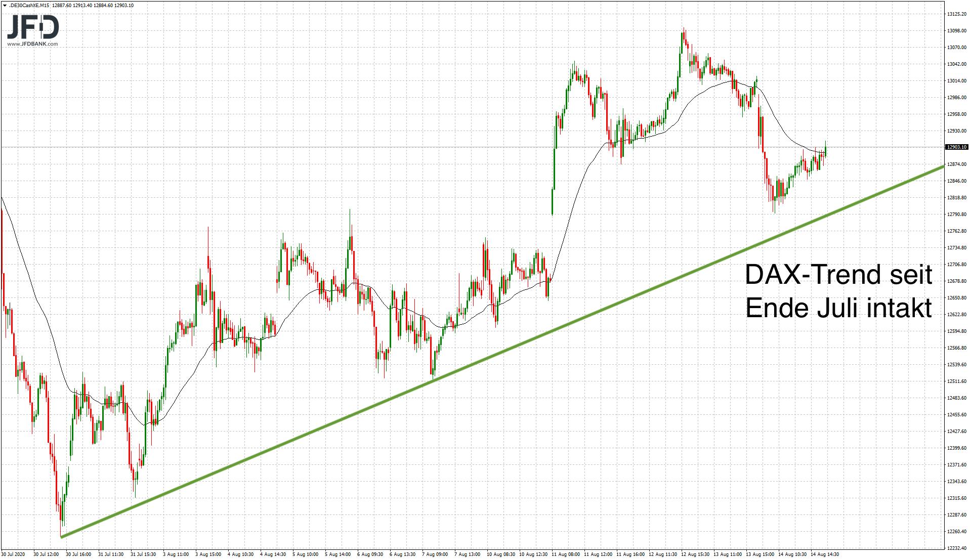 DAX-Trendlinie mittelfristig