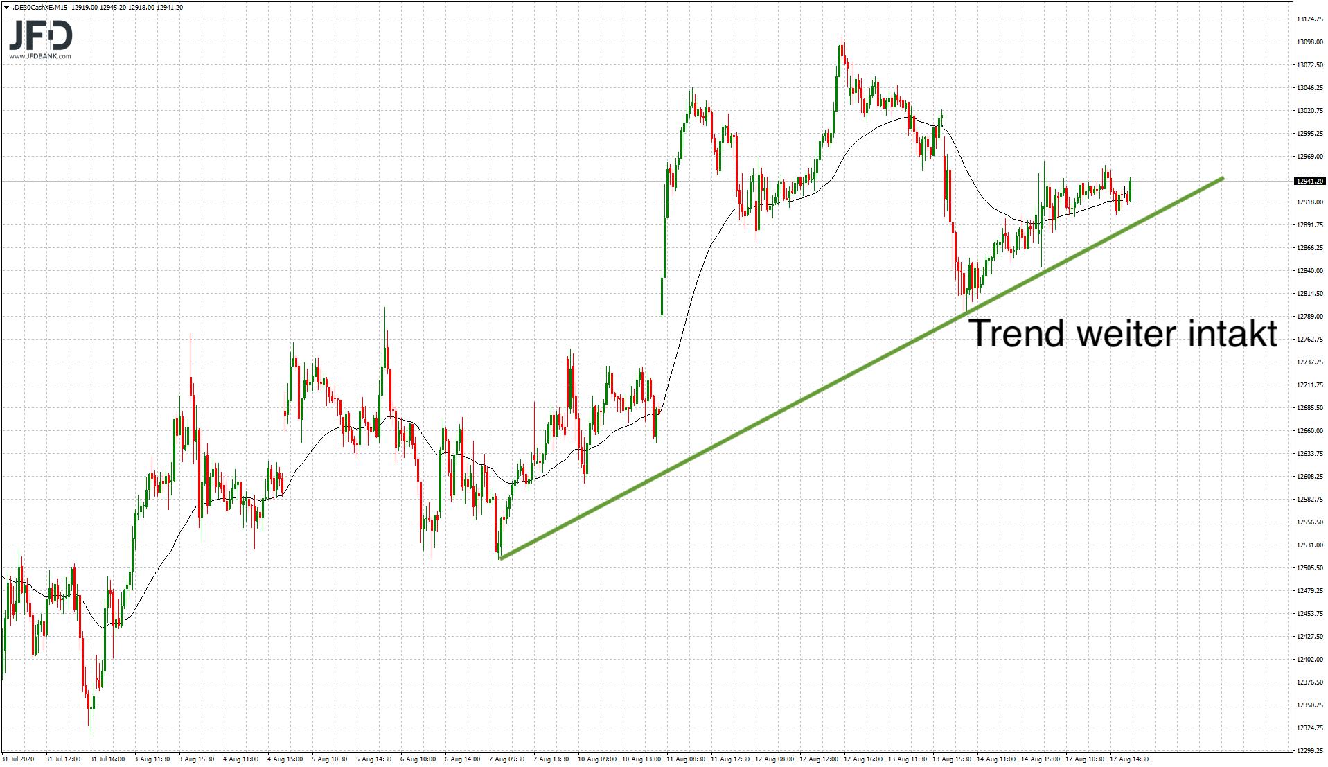 DAX-Trend seit Anfang August intakt