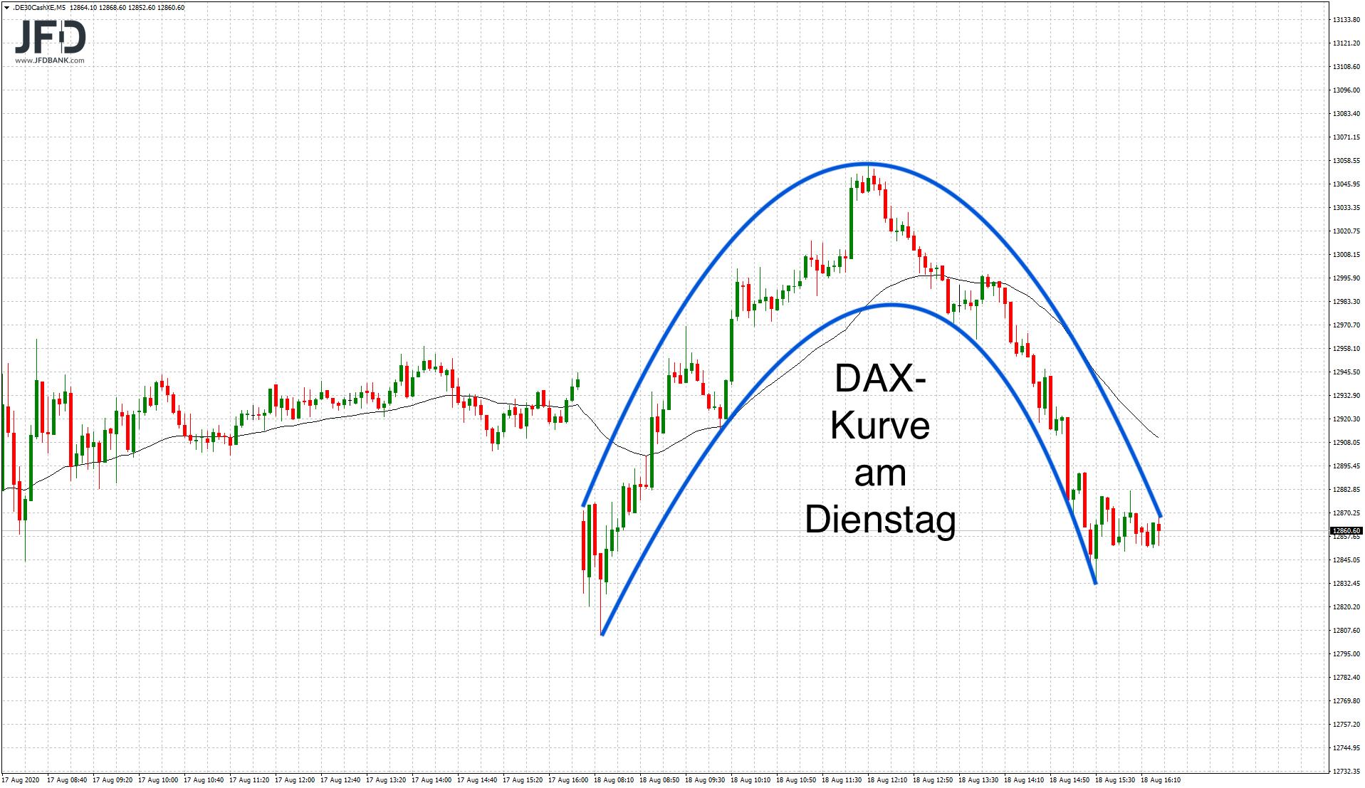DAX-Kurve am Dienstag