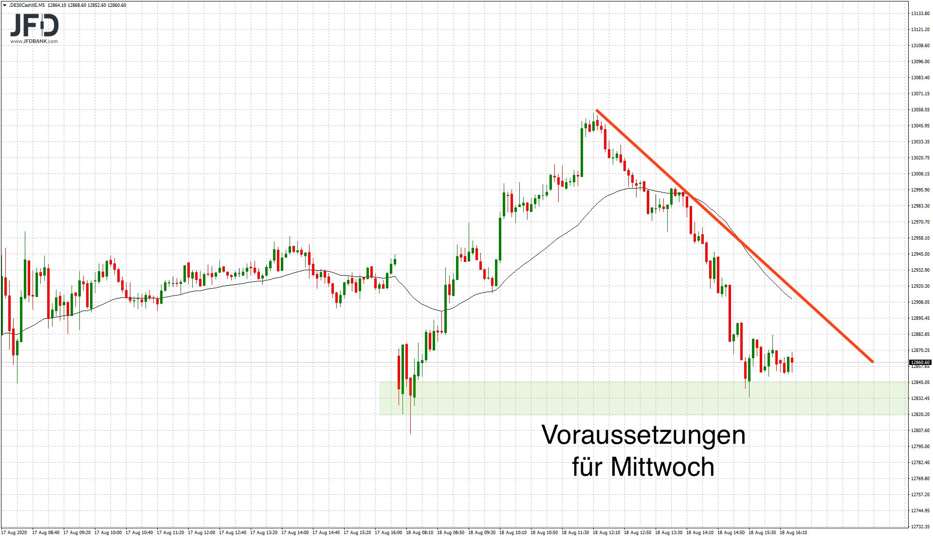 Mittwochsmarken im DAX-Trading