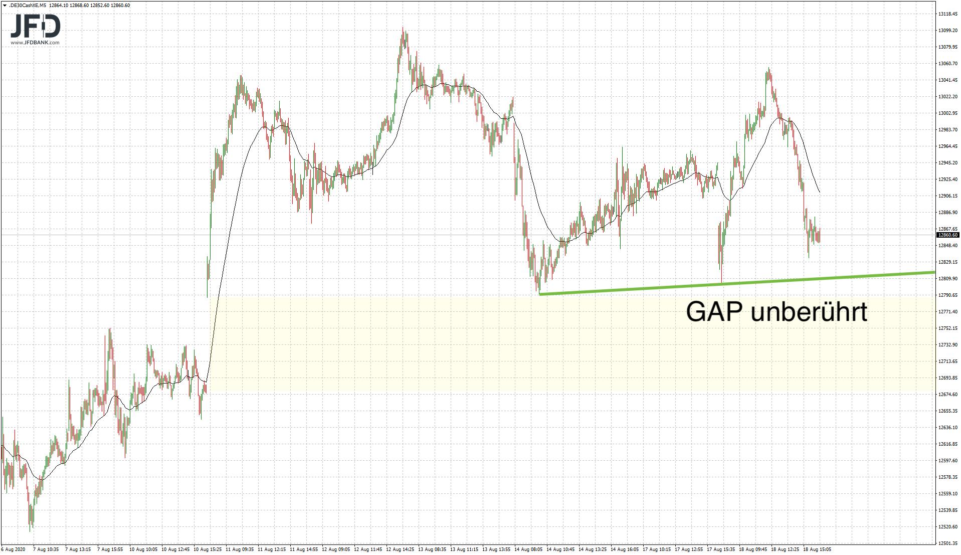 DAX-GAP weiter im Fokus