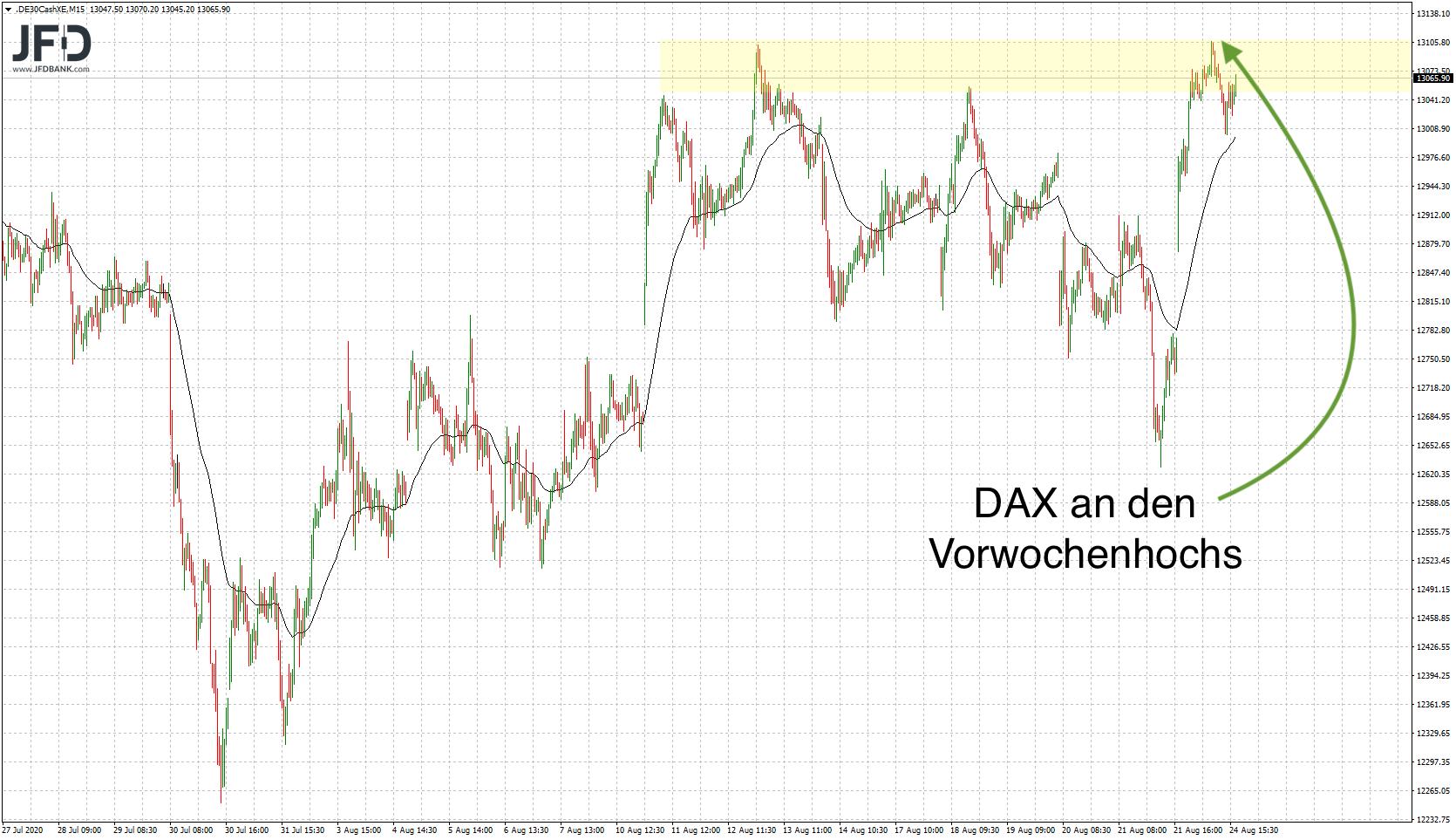 DAX-Widerstand im XETRA?