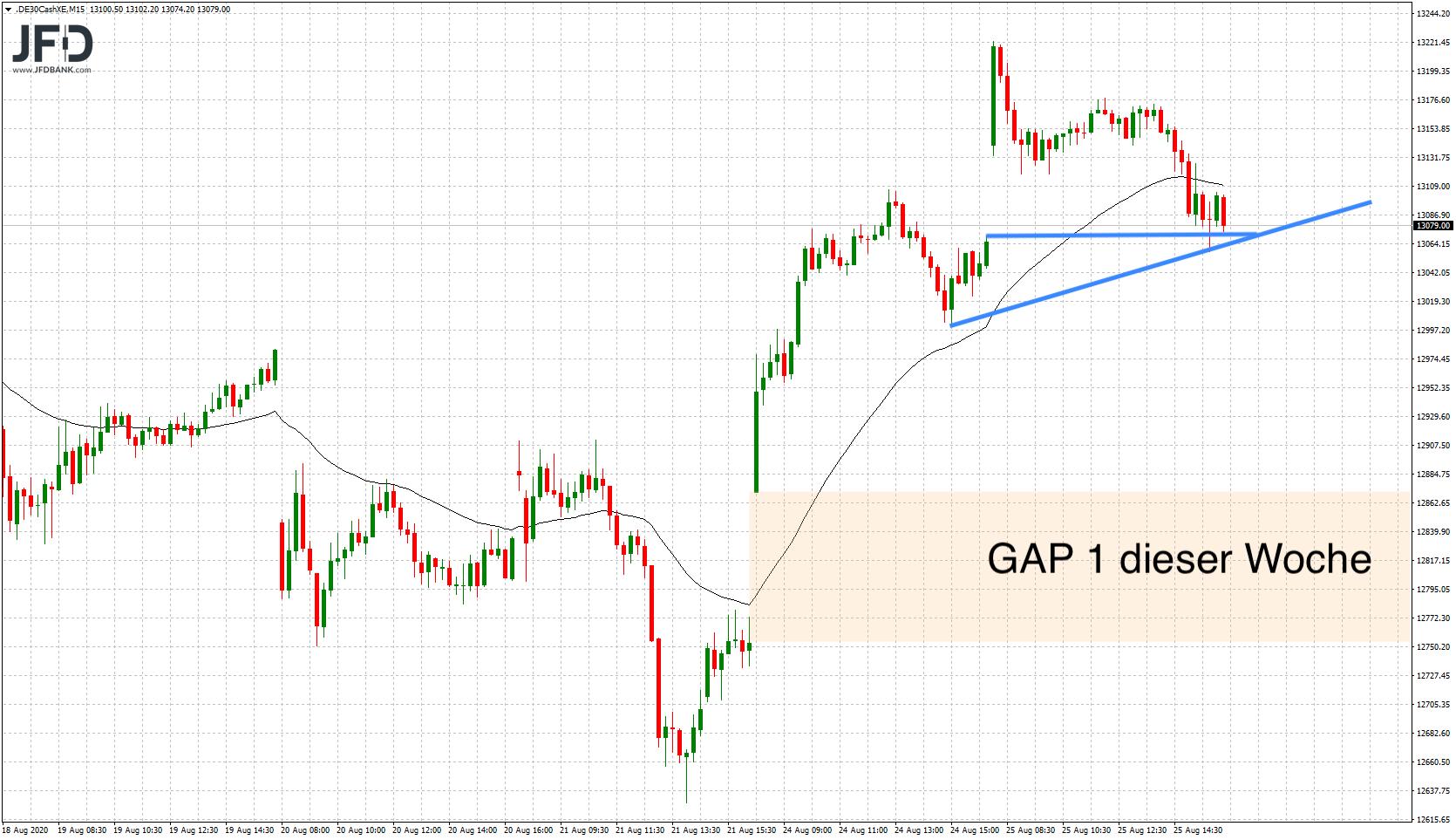 GAP 1 der Handelswoche: DAX-Idee