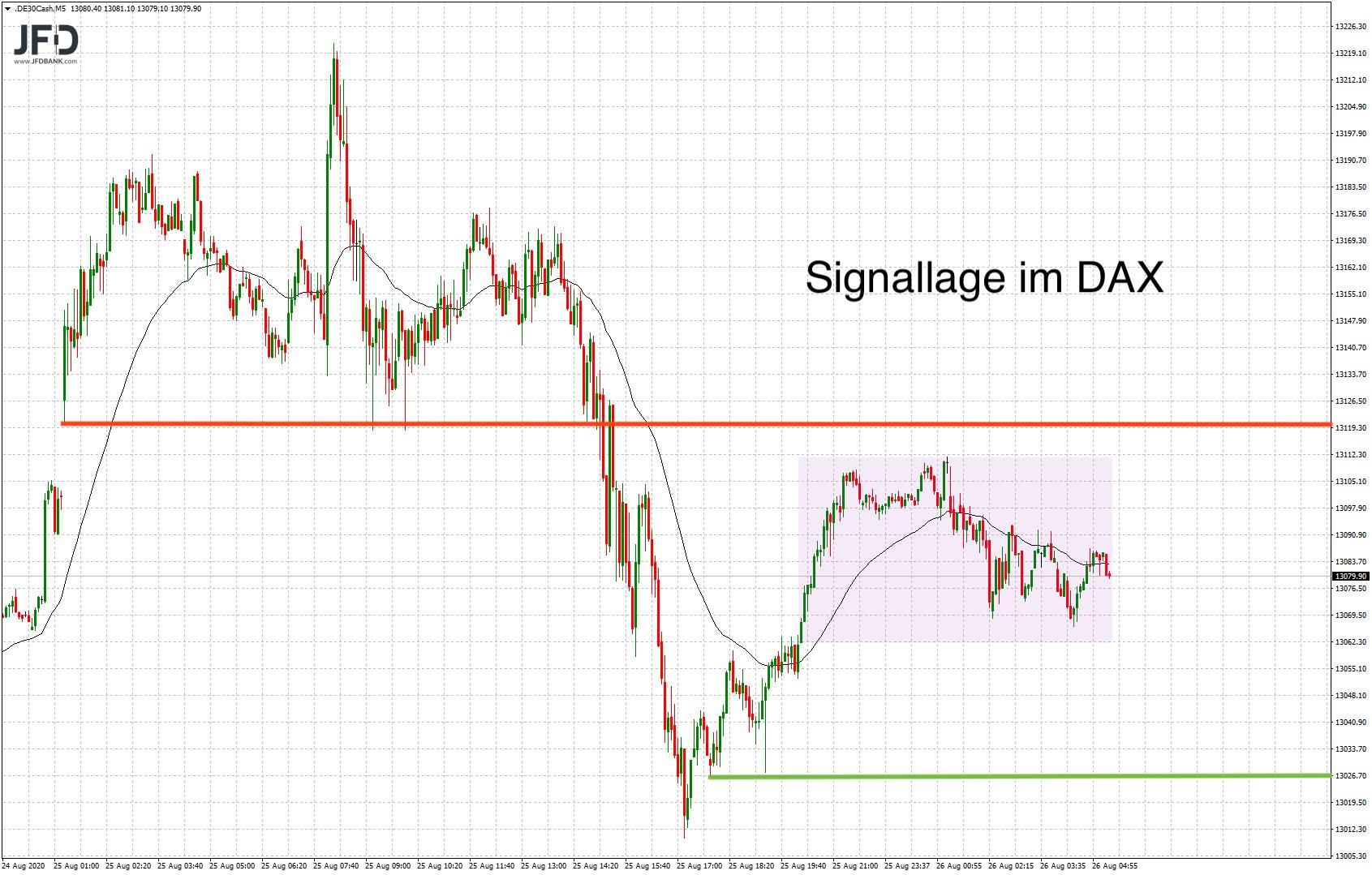 Abwarten im DAX: Signallage