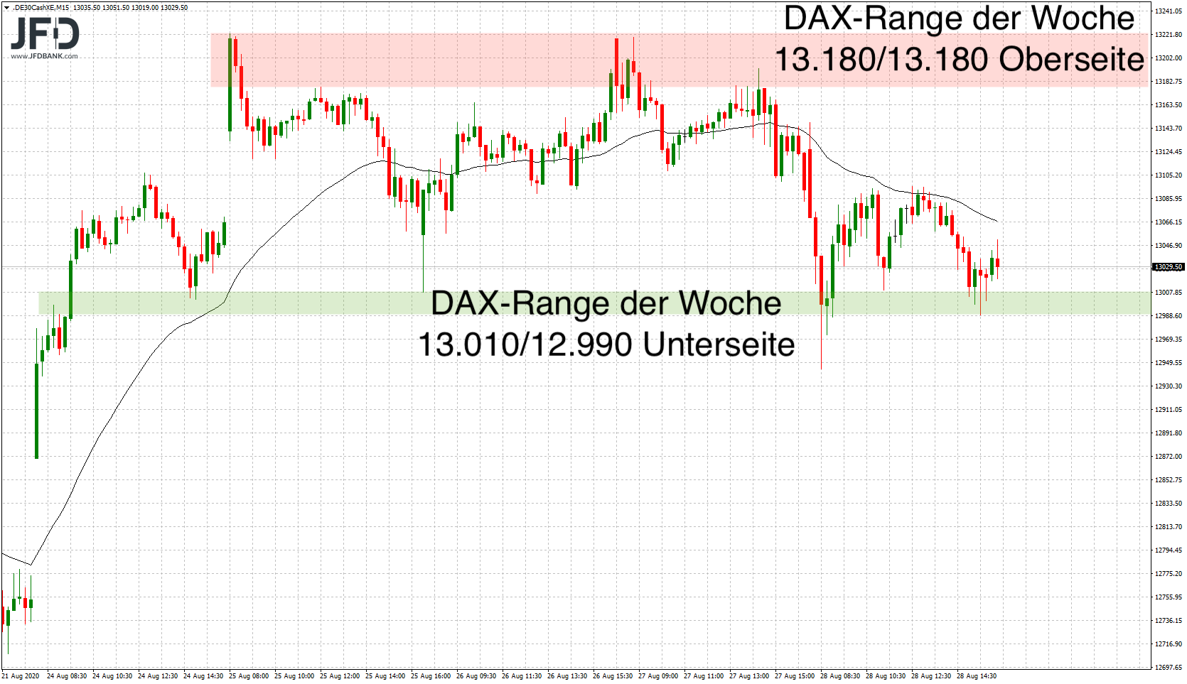 Wochenrückblick im DAX als Range