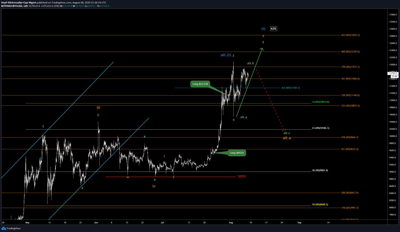 Bitcoin Chartbild mit Szenario