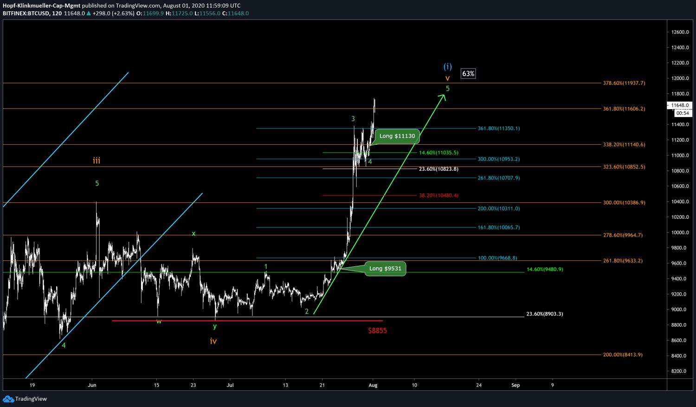 Bitcoin Szenario im Chartbild