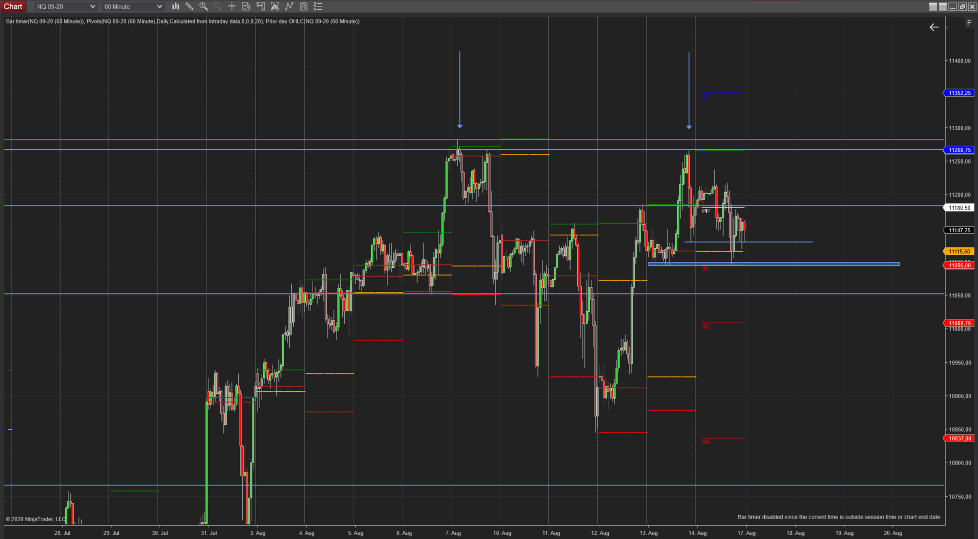 Stundenchart (NQ-Future) Doppeltop ?