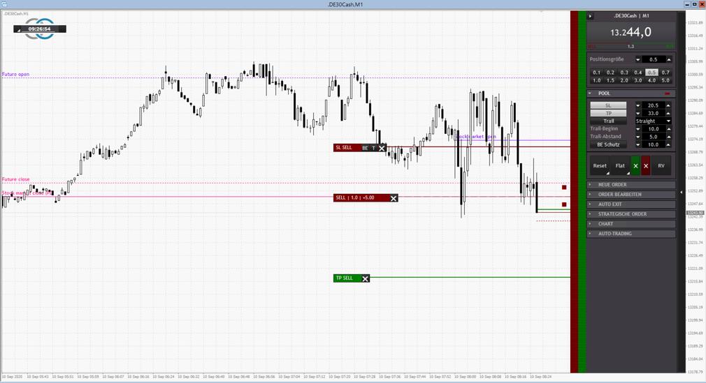 Trading-Beispiel im DAX bei Bruch Vortagestief