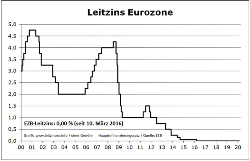 EZB Leitzins seit dem Jahr 2000