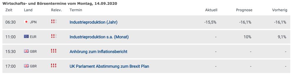 Wirtschaftsdaten am 14.09.2020