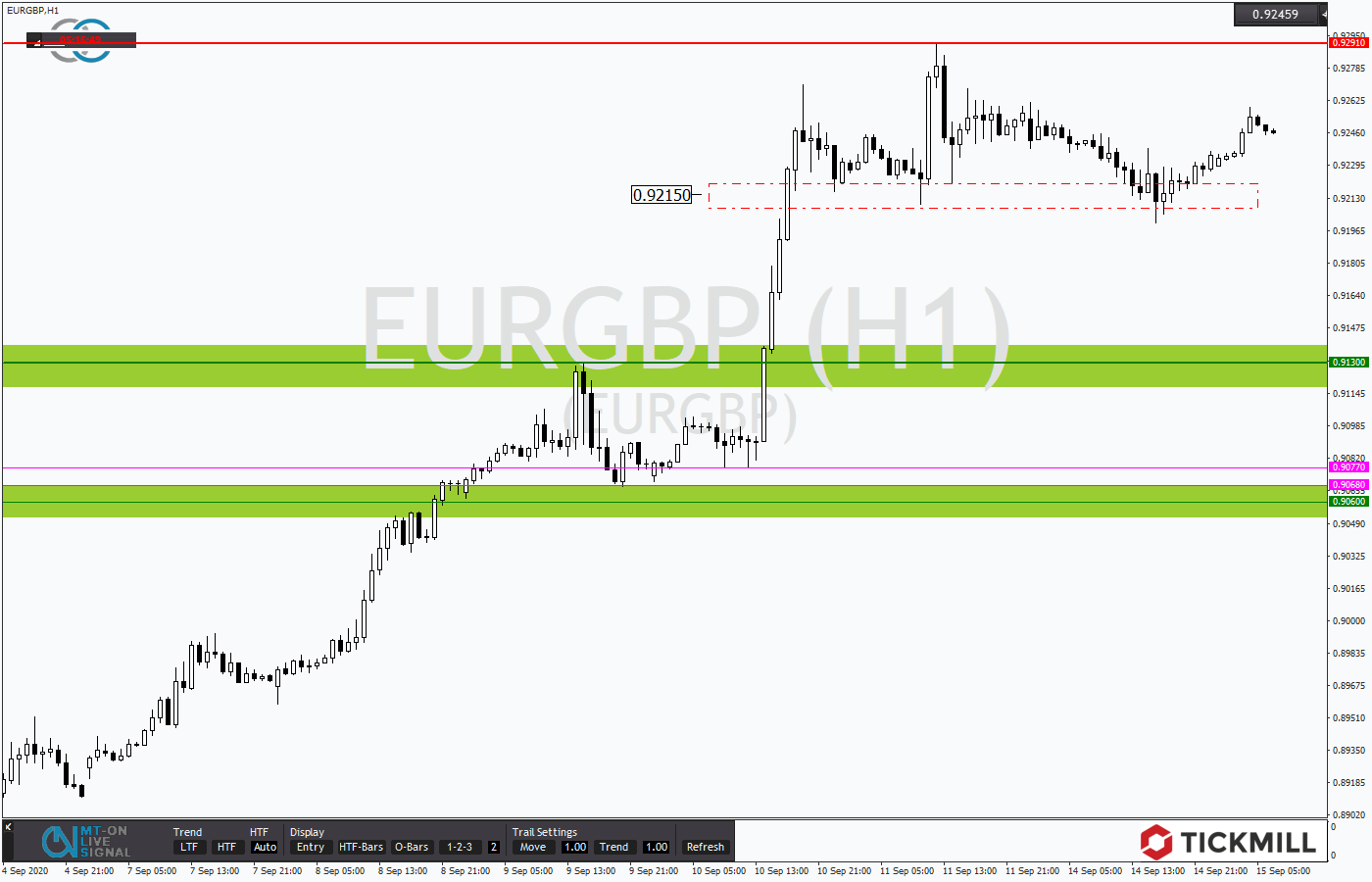Tickmill-Analyse: EURGBP im Stundenverlauf