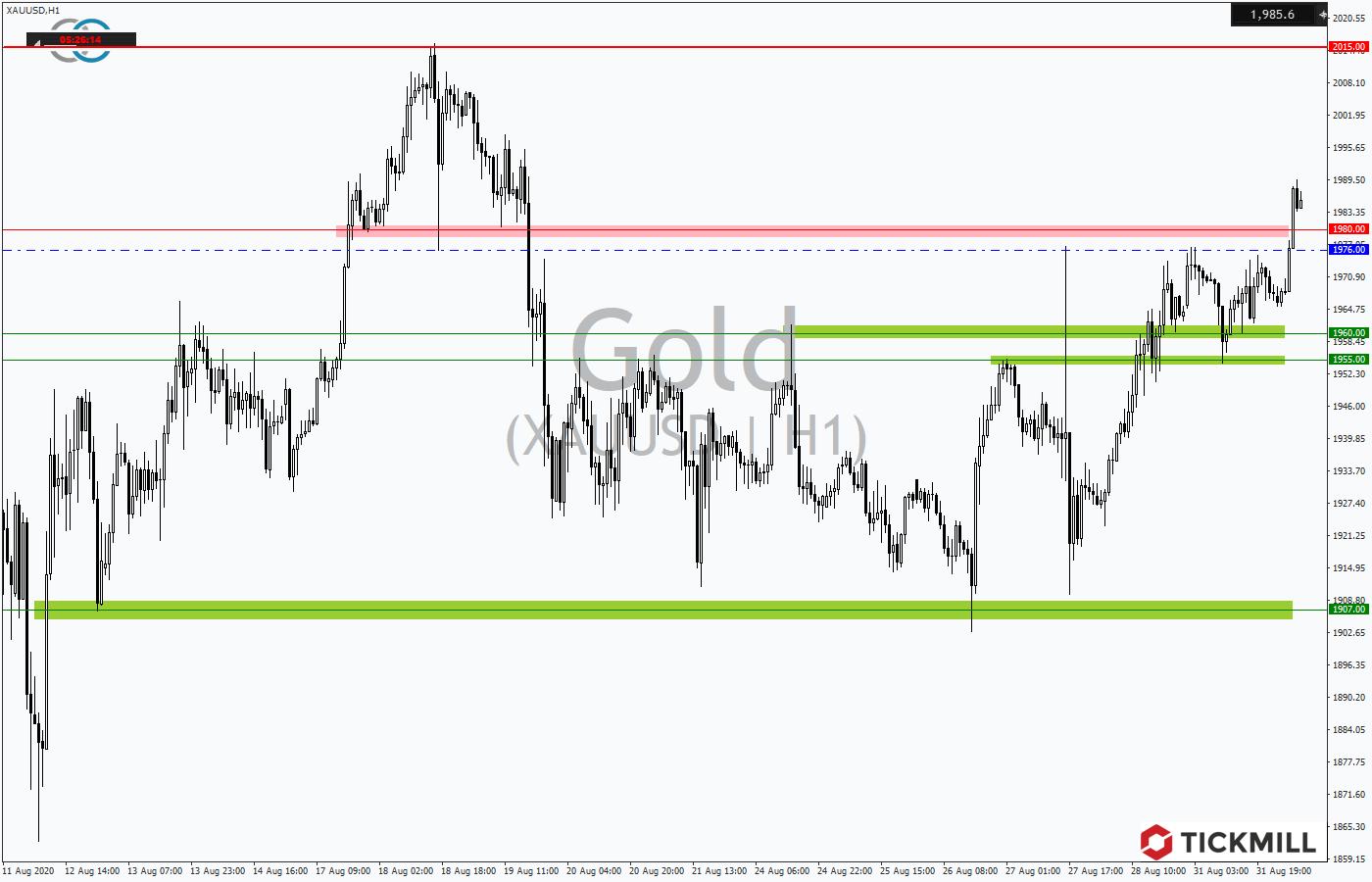 Tickmill-Analyse: Gold im Stundentrendverlauf