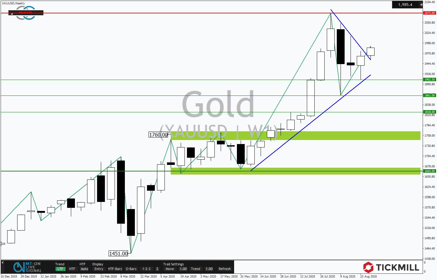 Tickmill-Analyse: Bullisches Dreieck im Gold - Wochenchart