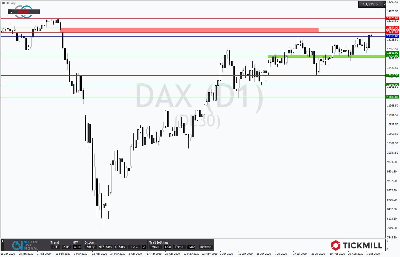 Tickmill-Analyse: DAX im Tageschart