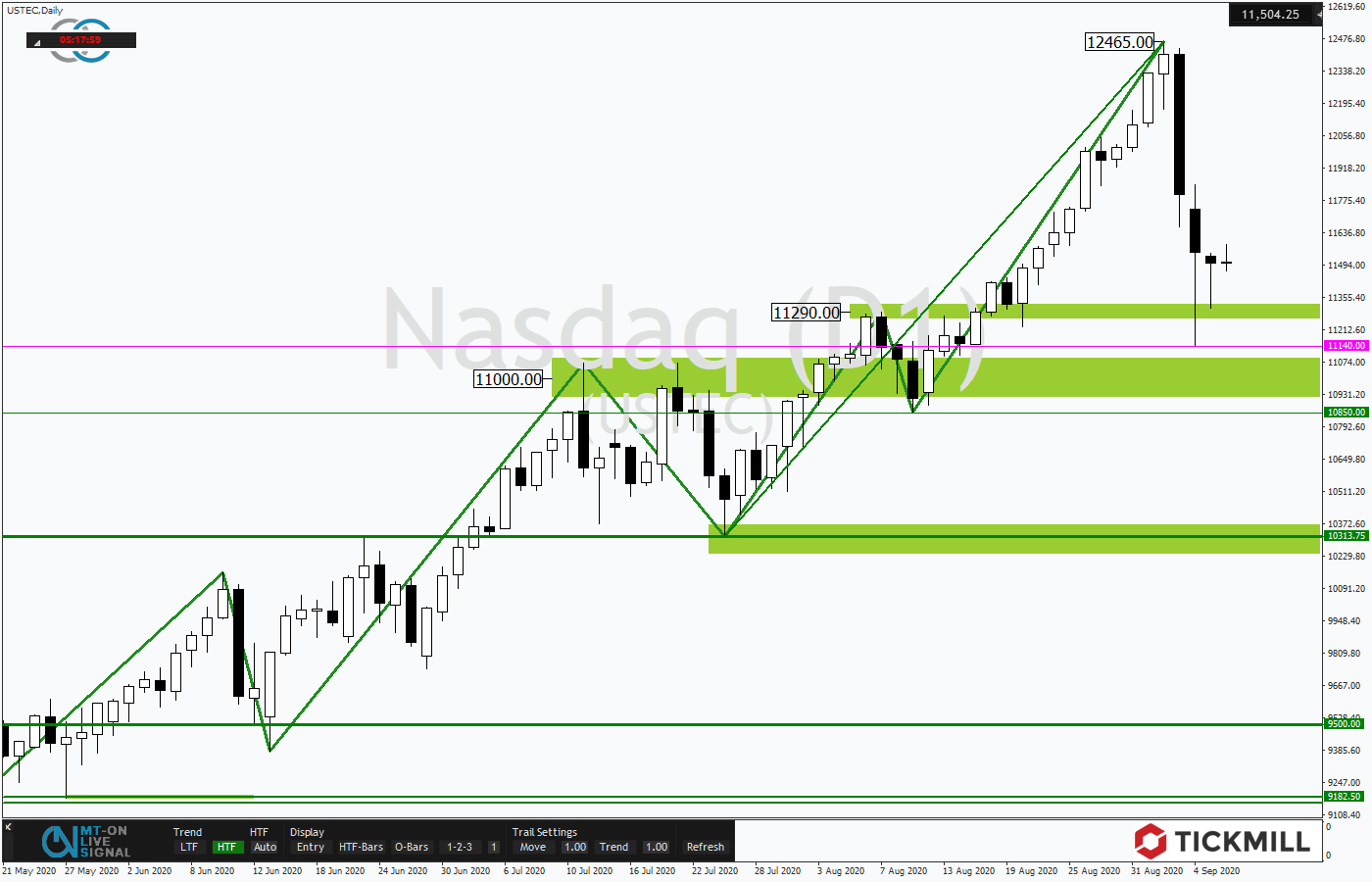 Tickmill-Analyse: NASDAQ100 im Tagestrend