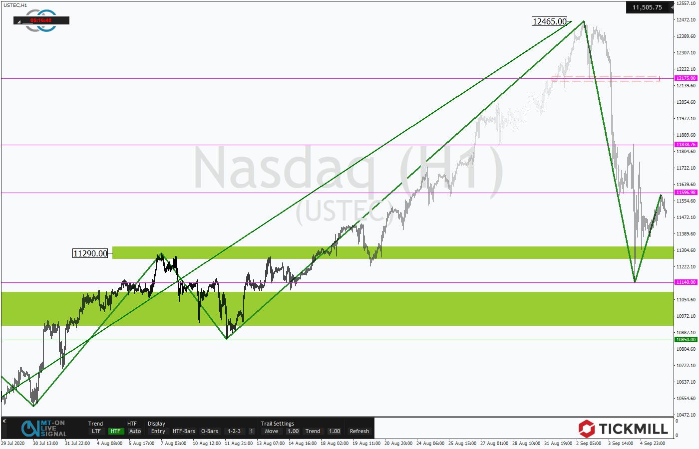 Tickmill-Analyse: Korrekturverlauf im Stundenchart des NASDAQ100