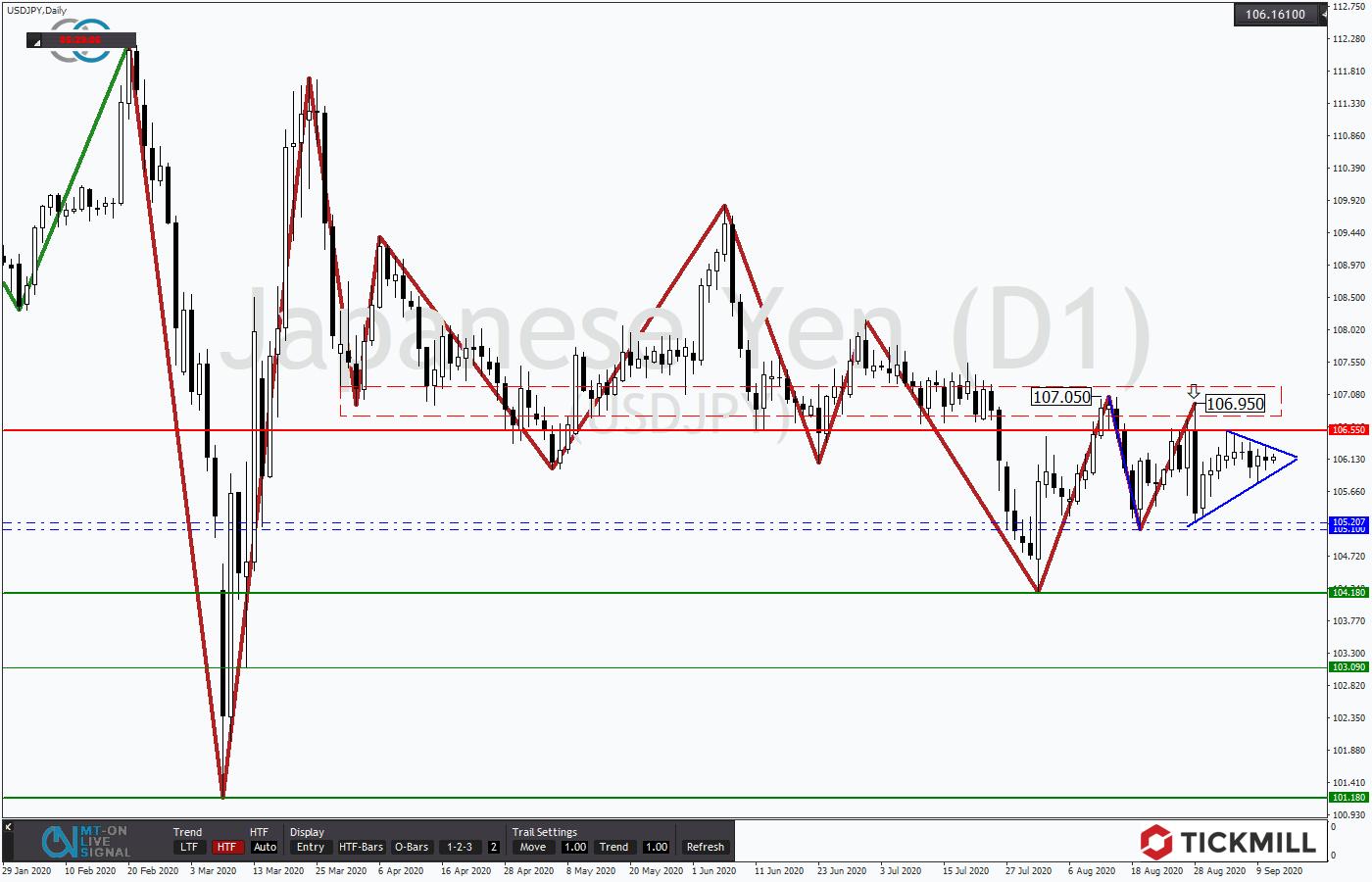Tickmill-Analyse: Dreieck im USDJPY