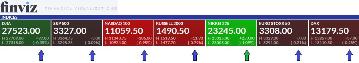 Tickmill-Analyse: Performanceübersicht Indices