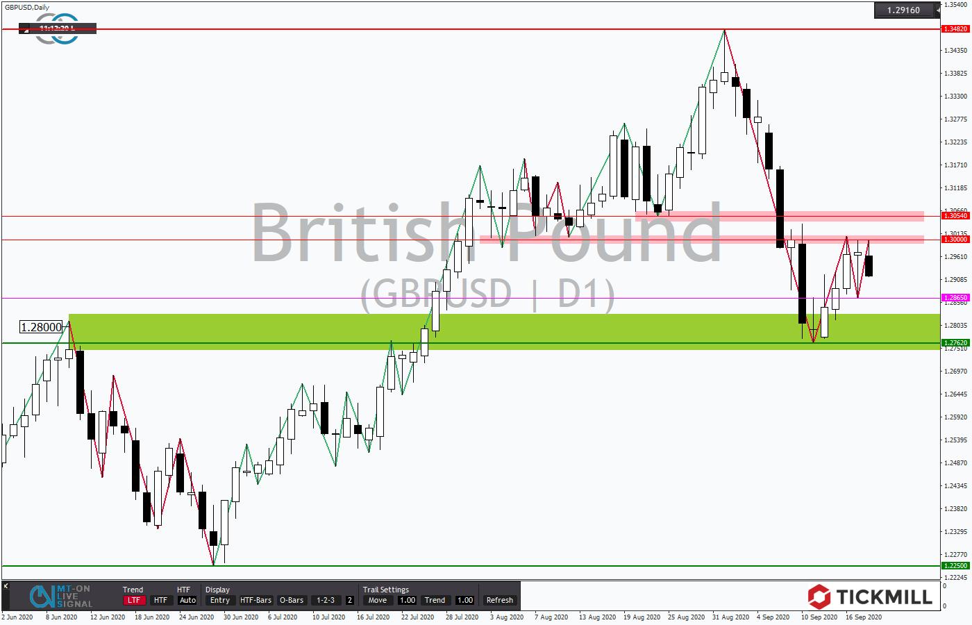 Tickmill-Analyse: Korrektur des GBPUSD im Tageschart