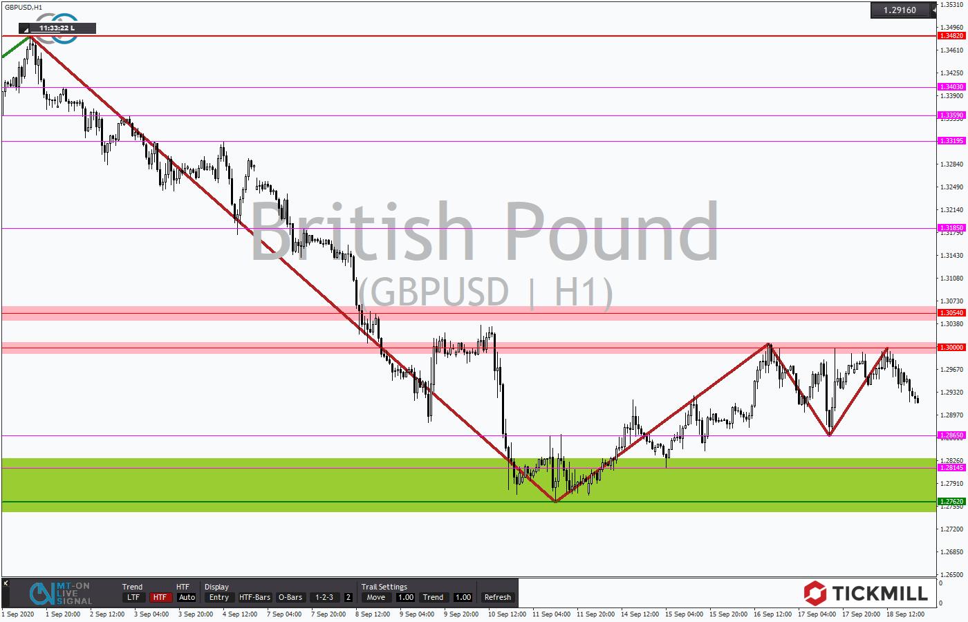 Tickmill-Analyse: Stundenverlauf im GBPUSD